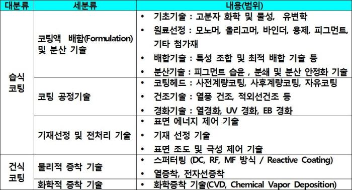 24 재료연구소 소재기술백서 2011 고분자공정 고분자코팅